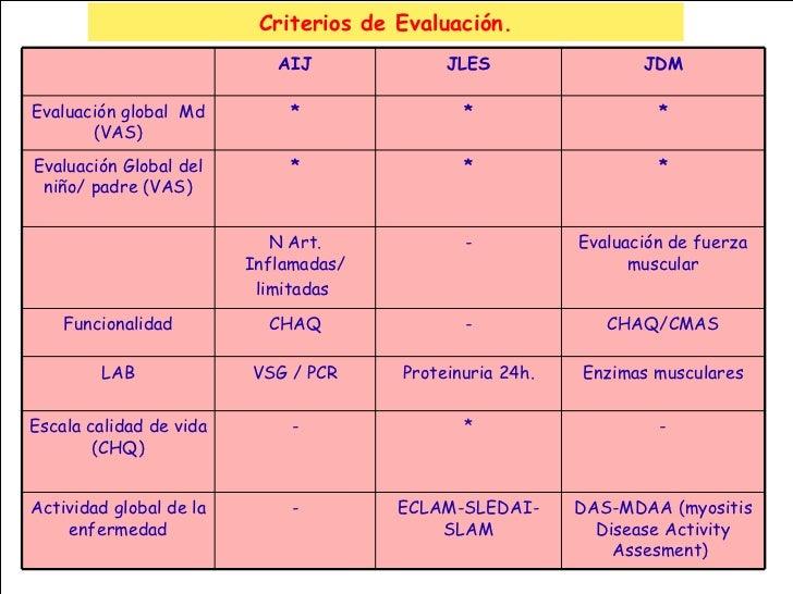 Criterios de Evaluación. AIJ JLES JDM Evaluación global  Md (VAS) * * * Evaluación Global del niño/ padre (VAS) * * * N Ar...