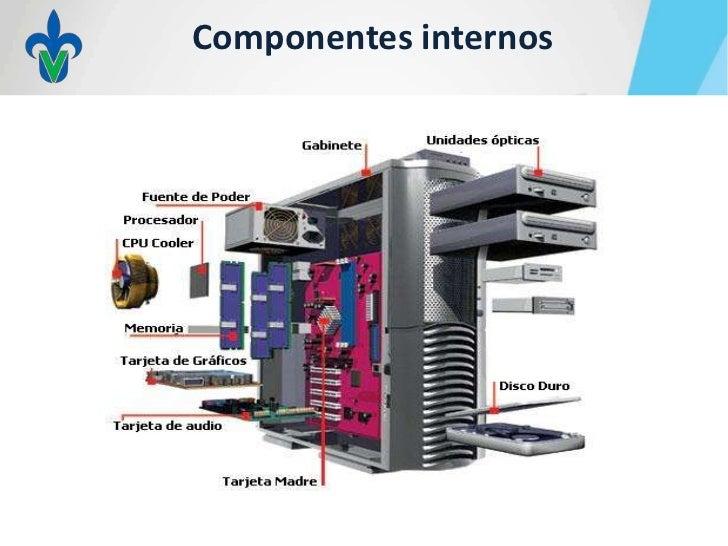 2 Componentes Basicos Hardware Y Software