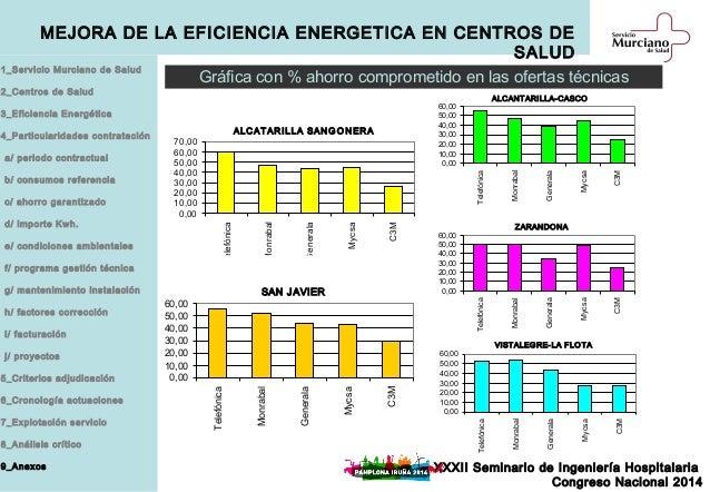 Mejora de la eficiencia energ tica en centros de salud del servicio m - Centro de salud la flota ...