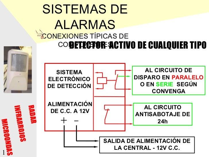 SISTEMAS DE                             ALARMAS                           CONEXIONES TÍPICAS DE                           ...