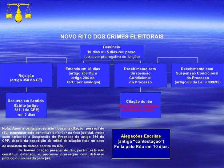 NOVO RITO DOS CRIMES ELEITORAIS Nota: Após a denúncia, se não houver a citação  pessoal do réu, tampouco este constituir d...