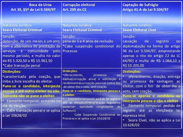 Boca de Urna  Art 39, §5º da Lei 9.504/97  Corrupção eleitoral  Art. 299 do CE  Captação de Sufrágio  Artigo 41-A da Lei 9...