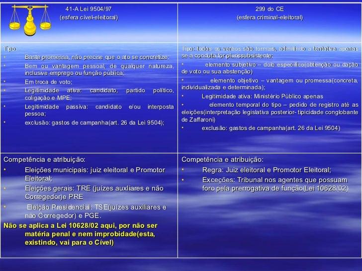 41-A Lei 9504/97 (esfera cível-eleitoral) 299 do CE (esfera criminal-eleitoral) <ul><li>Tipo:  </li></ul><ul><li>Basta pro...