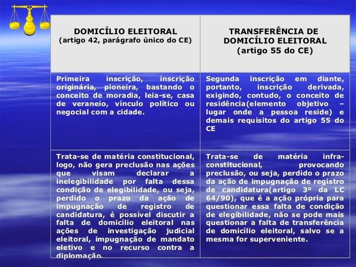 DOMICÍLIO ELEITORAL (artigo 42, parágrafo único do CE) TRANSFERÊNCIA DE  DOMICÍLIO ELEITORAL (artigo 55 do CE) Primeira in...
