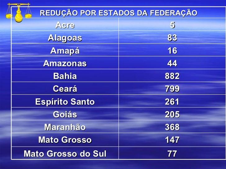 REDUÇÃO POR ESTADOS DA FEDERAÇÃO Acre 5 Alagoas 83 Amapá 16 Amazonas 44 Bahia 882 Ceará 799 Espírito Santo 261 Goiás 205 M...