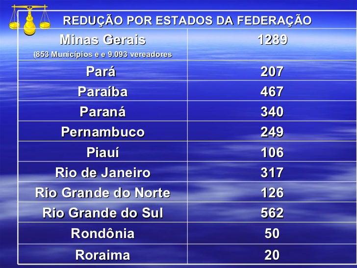 REDUÇÃO POR ESTADOS DA FEDERAÇÃO Minas Gerais (853 Municípios e e 9.093 vereadores 1289 Pará  207 Paraíba 467 Paraná 340 P...