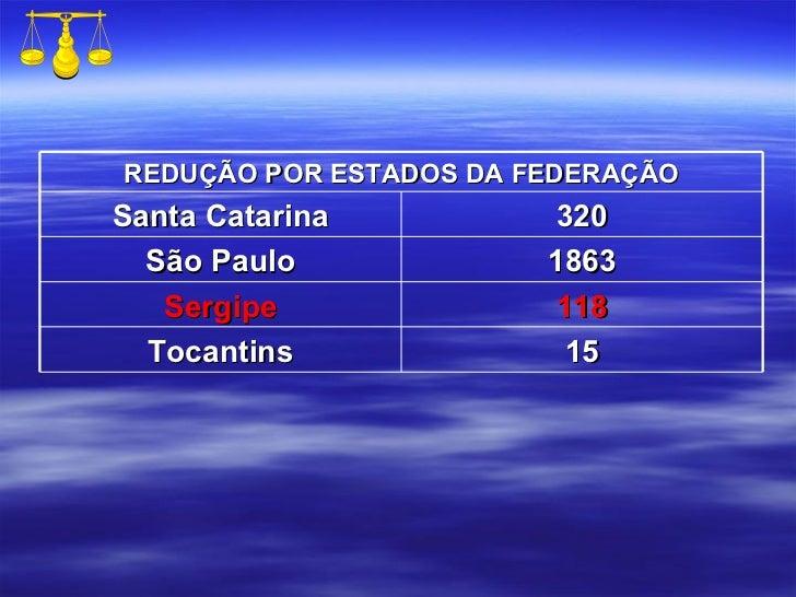 REDUÇÃO POR ESTADOS DA FEDERAÇÃO Santa Catarina 320 São Paulo 1863 Sergipe 118 Tocantins 15