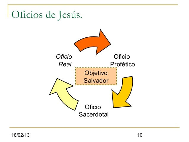 Oficios de Jesús.           Oficio                 Oficio            Real                 Profético                     Ob...