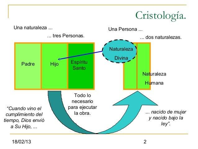 Cristología.    Una naturaleza ...                         Una Persona ...                     ... tres Personas.         ...