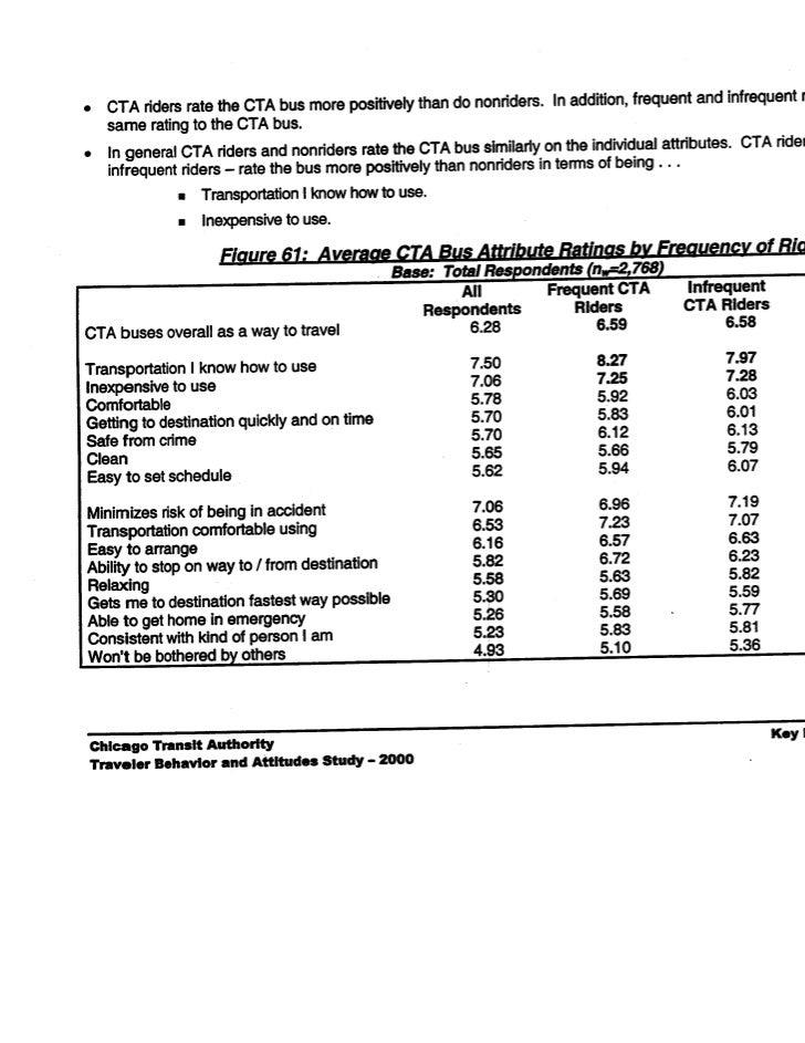 2 cta-survey2000