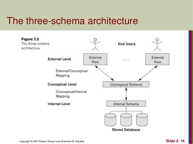 2 database system concepts and architecture 14 the three schema architecture ccuart Gallery
