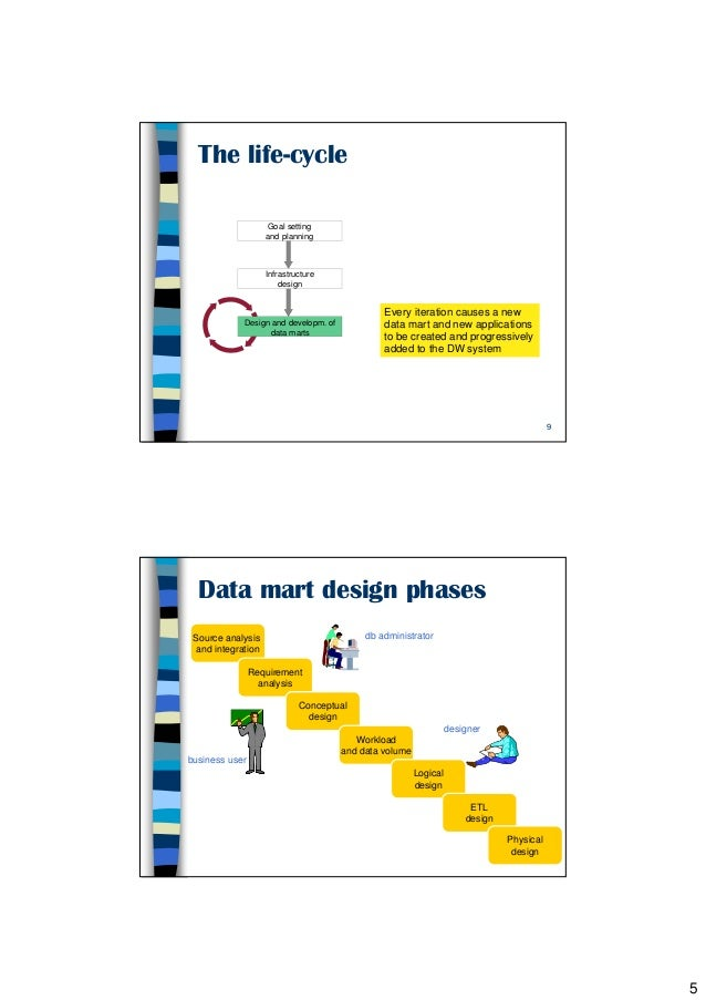 2 Data Warehouse Life Cycle Golfarelli