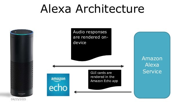 Building Voice-Enabled Apps with Alexa Training