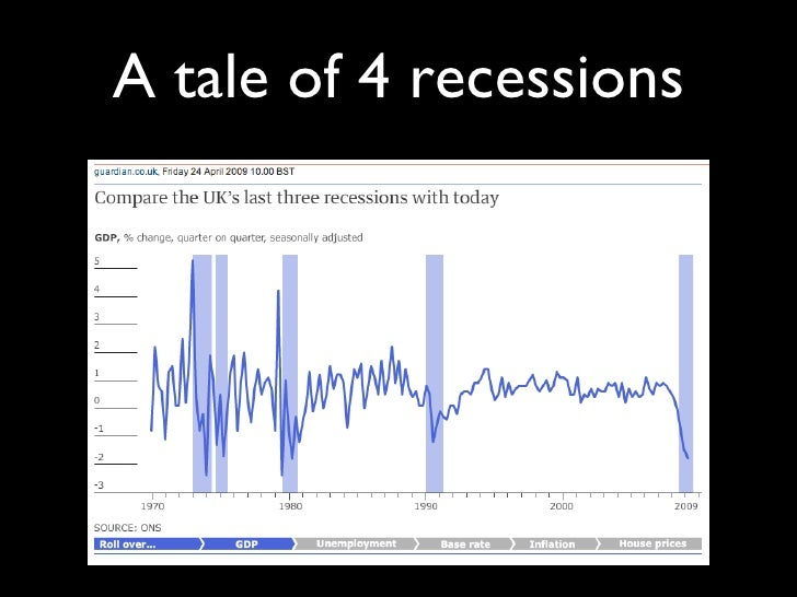 A tale of 4 recessions