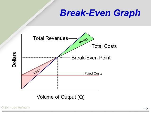 break even charts in excel
