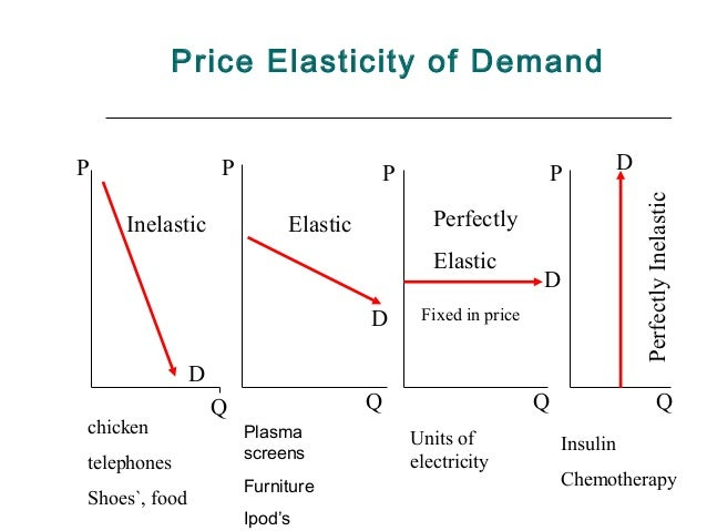 cross elasticity of demand essay Definition: the measure of responsiveness of the demand for a good towards the  change in the price of a related good is called cross price elasticity of demand.