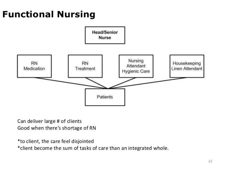 """how can a nurse create a high functioning team The practice team building effective  nurse care manager, care team  line,"""" dedicated time is an essential investment to create high functioning teams that."""