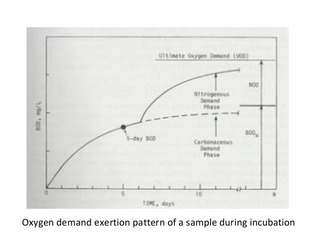 Oxygen demand exertion pattern of a sample during incubation