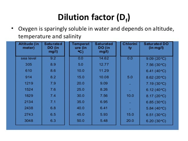Dilution factor (Df) • Oxygen is sparingly soluble in water and depends on altitude, temperature and salinity Altitude (in...
