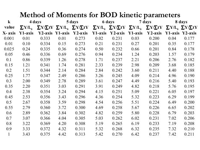 k 4 days 5 days 6 days 7 days 8 days value ∑Y/L0 ∑Y/∑tY ∑Y/L0 ∑Y/∑tY ∑Y/L0 ∑Y/∑tY ∑Y/L0 ∑Y/∑tY ∑Y/L0 ∑Y/∑tY X- axis Y1-axi...