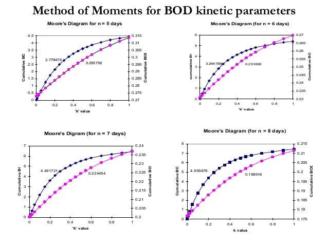 Moore's Diagram for n = 5 days 2.779476 0.295758 0 0.5 1 1.5 2 2.5 3 3.5 4 4.5 0 0.2 0.4 0.6 0.8 1 'k' value CumulativeBOD...