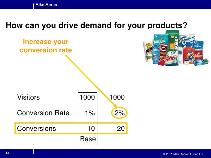 13<br />How can you drive demand for your products?<br />Increase your conversion rate<br />Base<br />