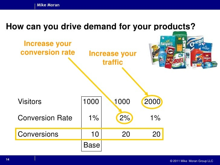 14<br />How can you drive demand for your products?<br />Increase your conversion rate<br />Increase your traffic<br />Bas...