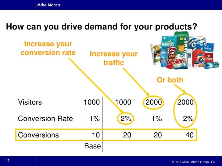 15<br />How can you drive demand for your products?<br />Increase your conversion rate<br />Increase your traffic<br />Or ...