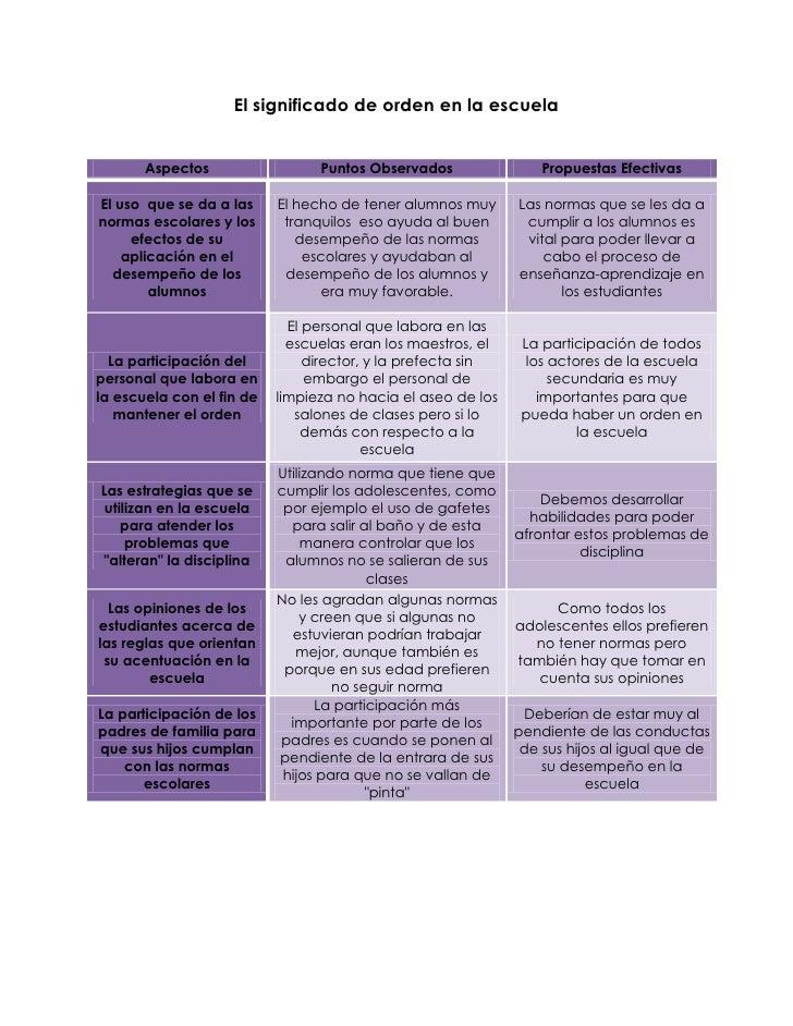 El significado de orden en la escuela       Aspectos                  Puntos Observados                Propuestas Efectiva...