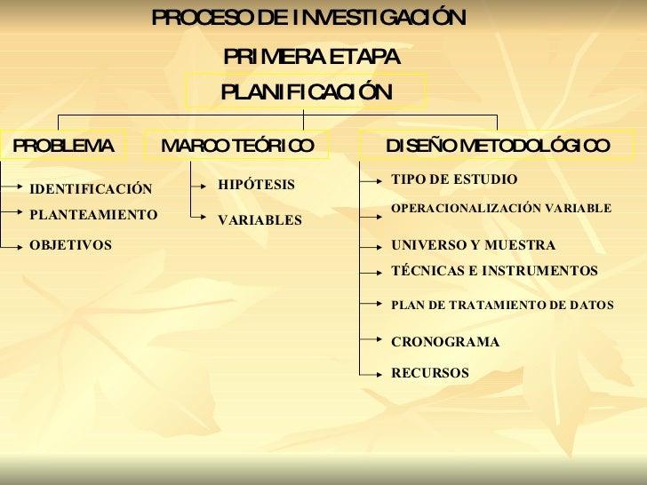 PROCESO DE INVESTIGACIÓN PRIMERA ETAPA PLANIFICACIÓN PROBLEMA MARCO TEÓRICO DISEÑO METODOLÓGICO IDENTIFICACIÓN PLANTEAMIEN...