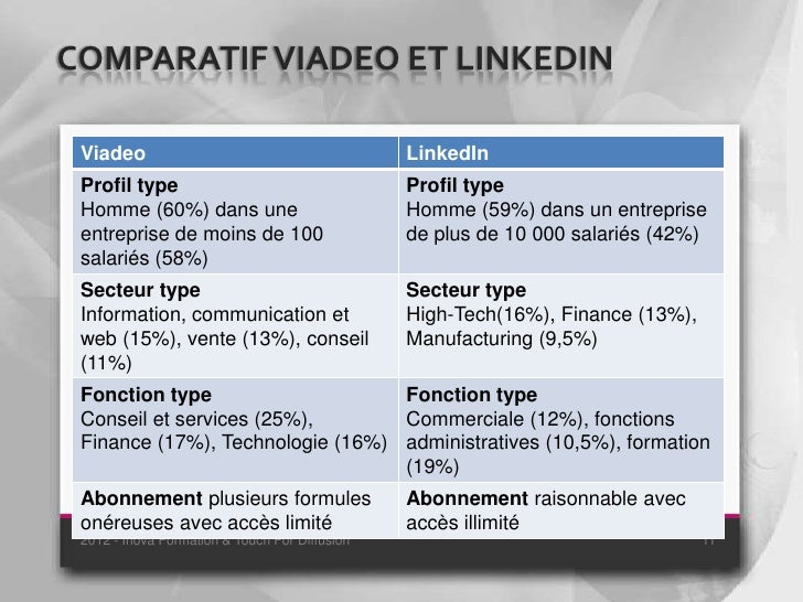COMPARATIF VIADEO ET LINKEDIN Viadeo                                         LinkedIn Profil type                         ...
