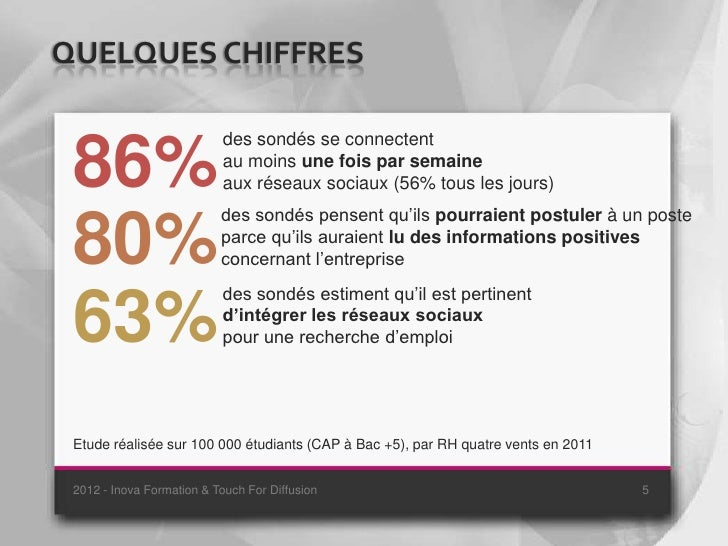 QUELQUES CHIFFRES                           des sondés se connectent 86%                       au moins une fois par semai...