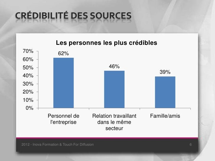 CRÉDIBILITÉ DES SOURCES                     Les personnes les plus crédibles 70%                   62% 60% 50%            ...