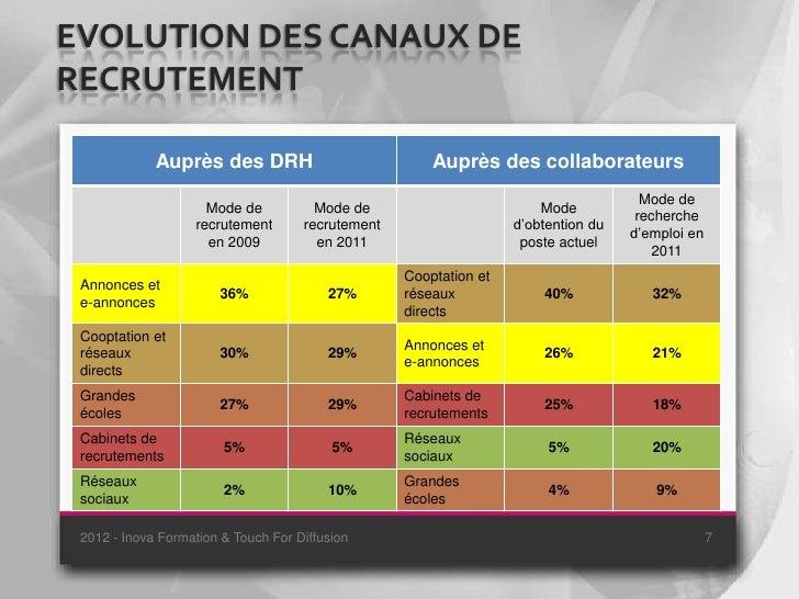 EVOLUTION DES CANAUX DERECRUTEMENT             Auprès des DRH                            Auprès des collaborateurs        ...