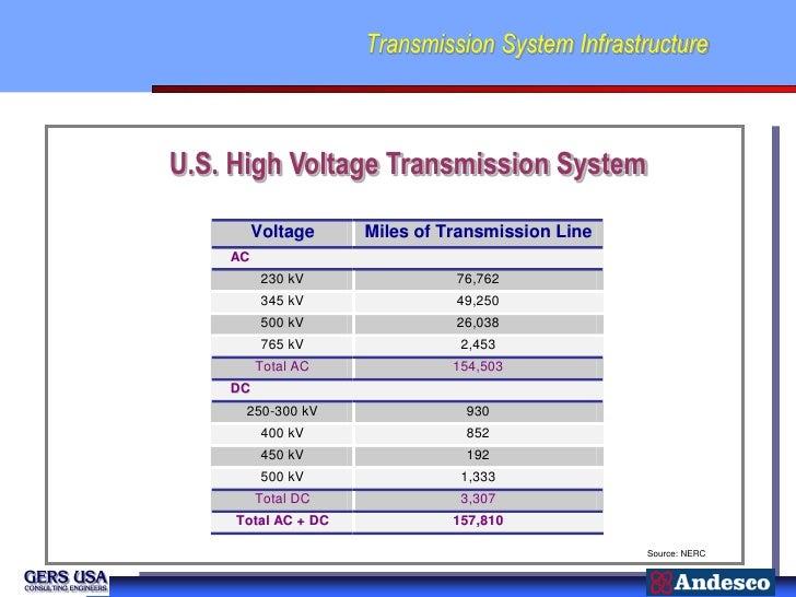 Transmission System InfrastructureU.S. High Voltage Transmission System         Voltage     Miles of Transmission Line    ...