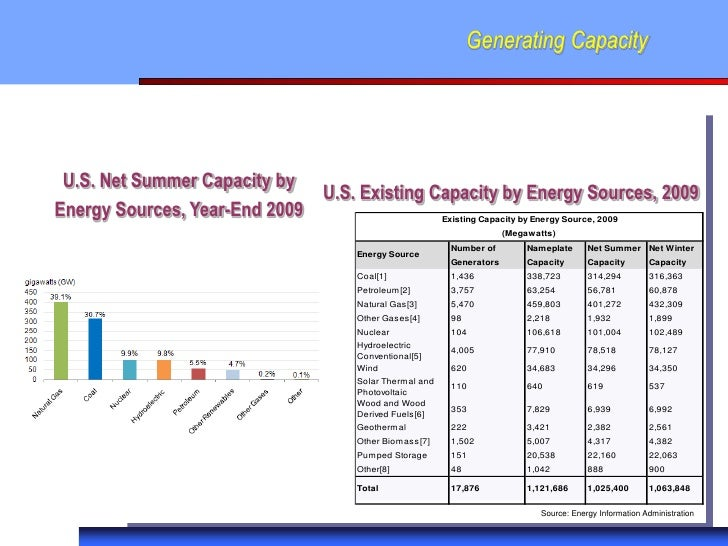 Generating Capacity U.S. Net Summer Capacity by                              U.S. Existing Capacity by Energy Sources, 200...
