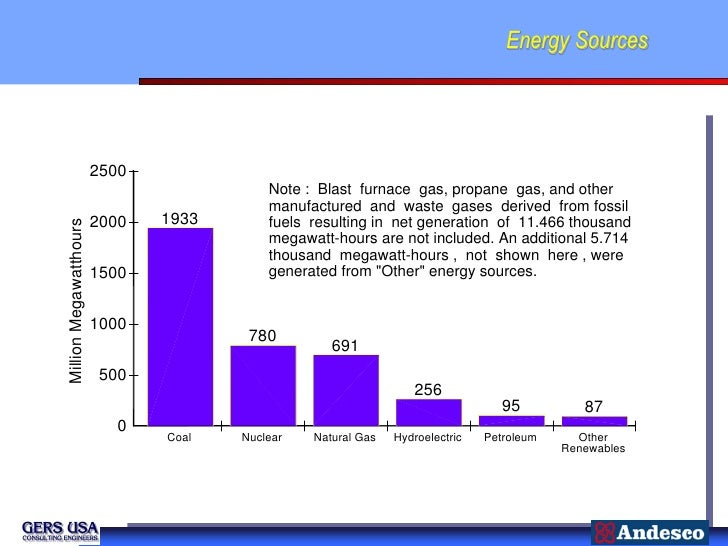 Energy Sources                        2500                                          Note : Blast furnace gas, propane gas,...