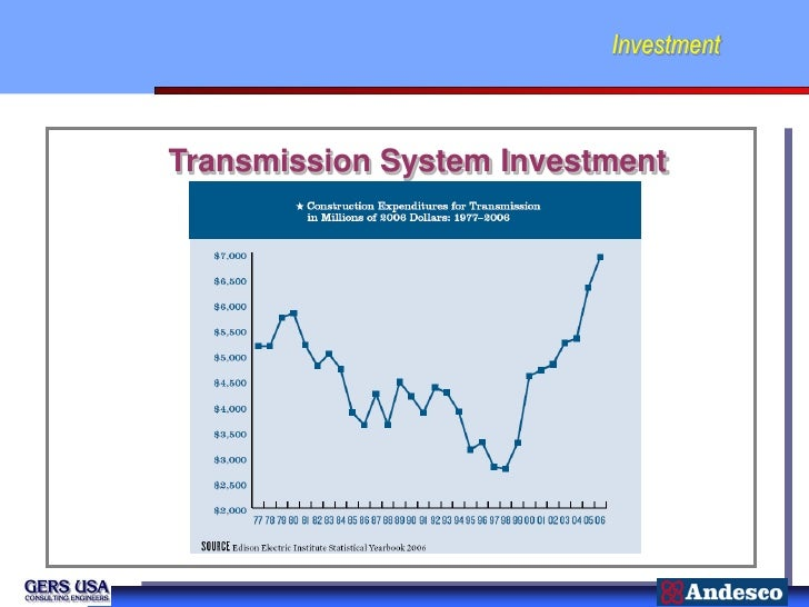 InvestmentTransmission System Investment
