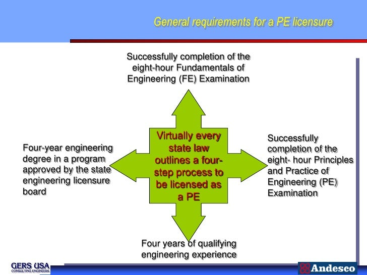 General requirements for a PE licensure                        Successfully completion of the                         eigh...