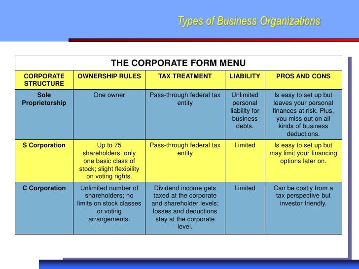Types of Business Organizations                              THE CORPORATE FORM MENUCORPORATE        OWNERSHIP RULES      ...