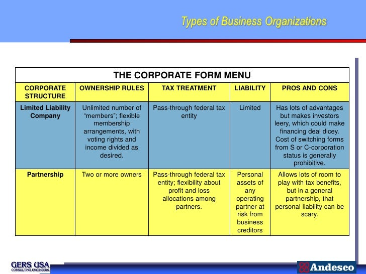 Types of Business Organizations                             THE CORPORATE FORM MENU CORPORATE          OWNERSHIP RULES    ...