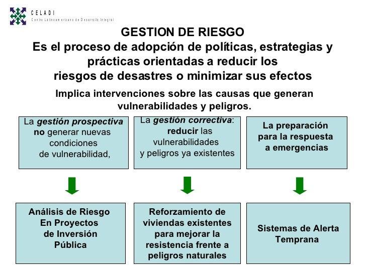 GESTION DE RIESGO Es el proceso de adopción de políticas, estrategias y prácticas orientadas a reducir los riesgos de desa...