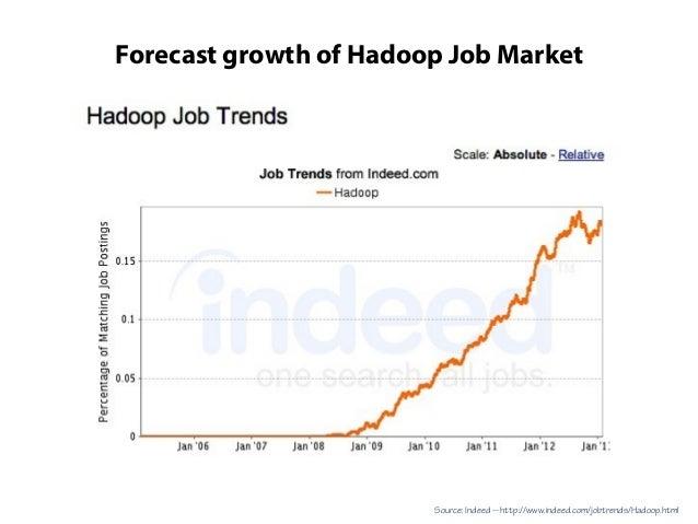Forecast growth of Hadoop Job MarketSource: Indeed -- http://www.indeed.com/jobtrends/Hadoop.html