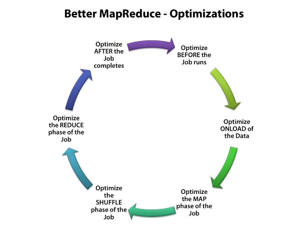 Optimization BEFORE running a MapReduce
