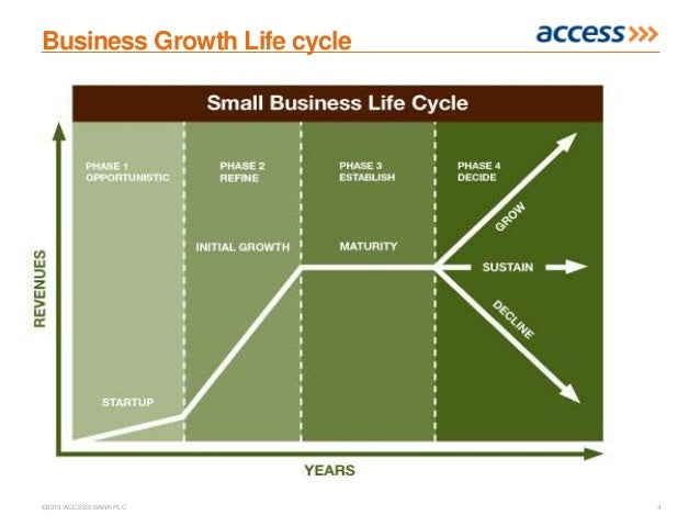 bank profitability and the business cycle While the business life cycle contains sales, profit, and cash as financial metrics, the funding life cycle consists of sales, business risk, and debt funding as key financial indicators the business risk cycle is inverse to the sales and debt funding cycle.