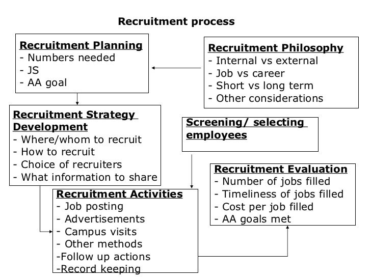 Hr Planning RecruitmentSelection