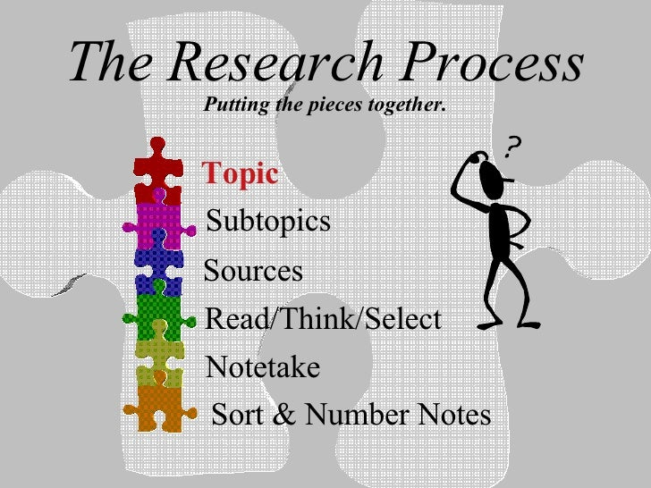 The Research Process Putting the pieces together. Topic Subtopics Sources Read/Think/Select Notetake Sort & Number Notes