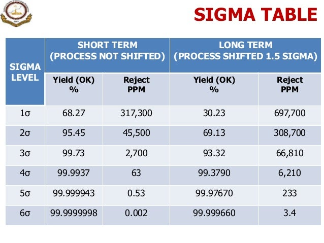 2 intro to six sigma sigma sciox Gallery