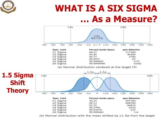 2 intro to six sigma 4 sciox Gallery