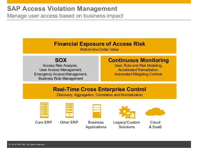 © 2014 SAP AG. All rights reserved. 17 SOX Access Risk Analysis, User Access Management, Emergency Access Management, Busi...